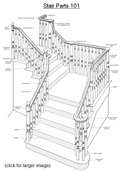 stair parts 101